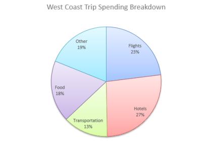 spending breakdown